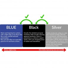 HIFI / HIFI / Signálový kabel:Tellurium Q Black Diamond / XLR / 2x1m